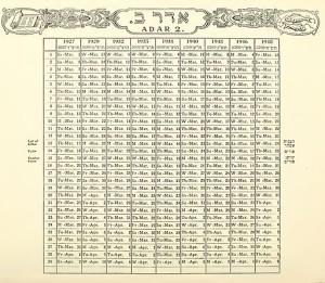 Jewish_calendar,_showing_Adar_II_between_1927_and_1948.jpeg